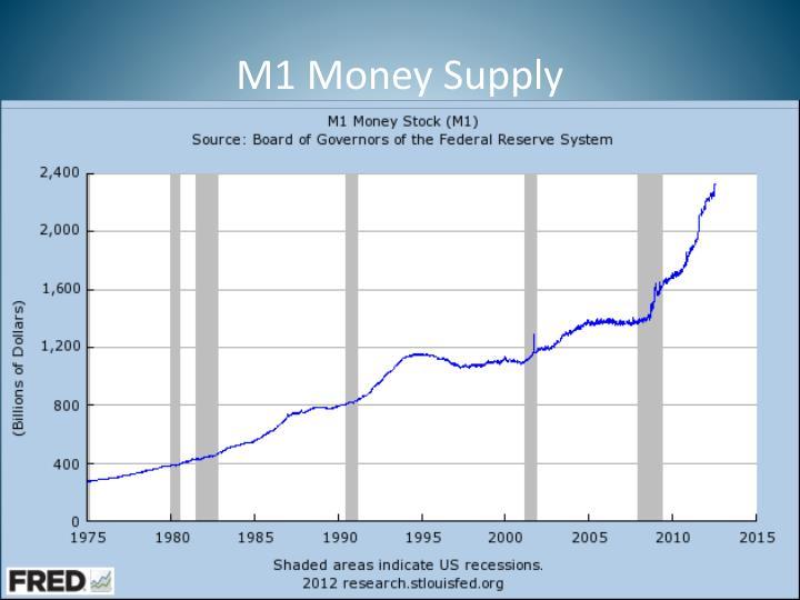 M1 Money Supply
