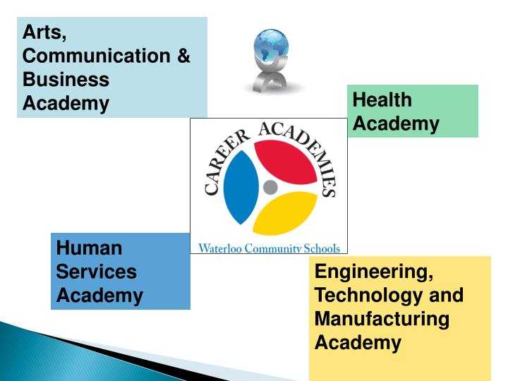 Arts, Communication & Business Academy