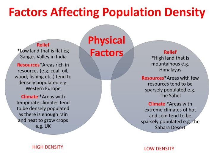 Factors Affecting Population Density