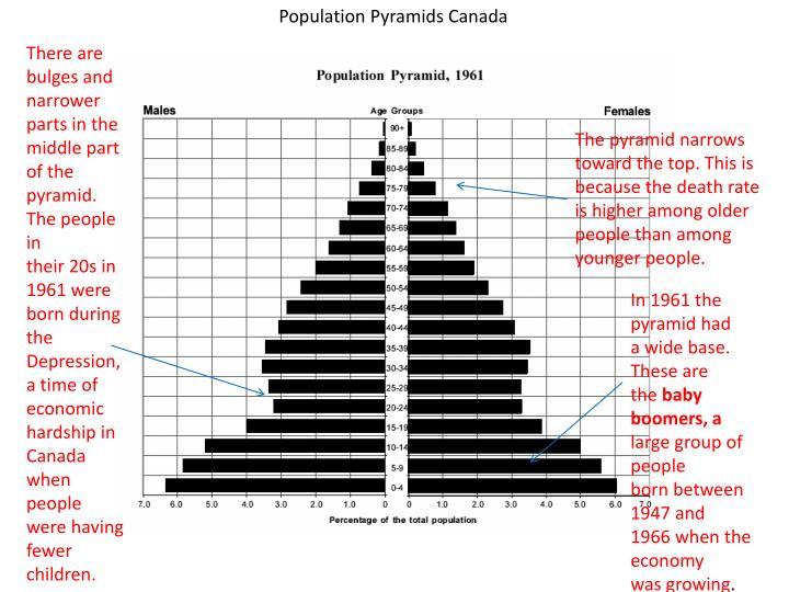 Population Pyramids Canada