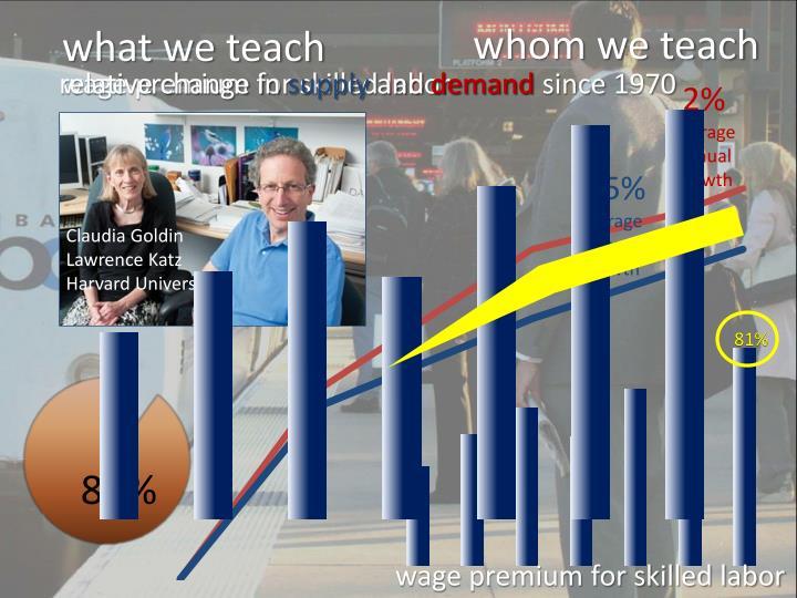 whom we teach