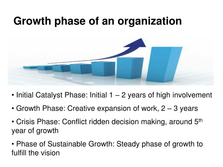 Growth phase of an organization
