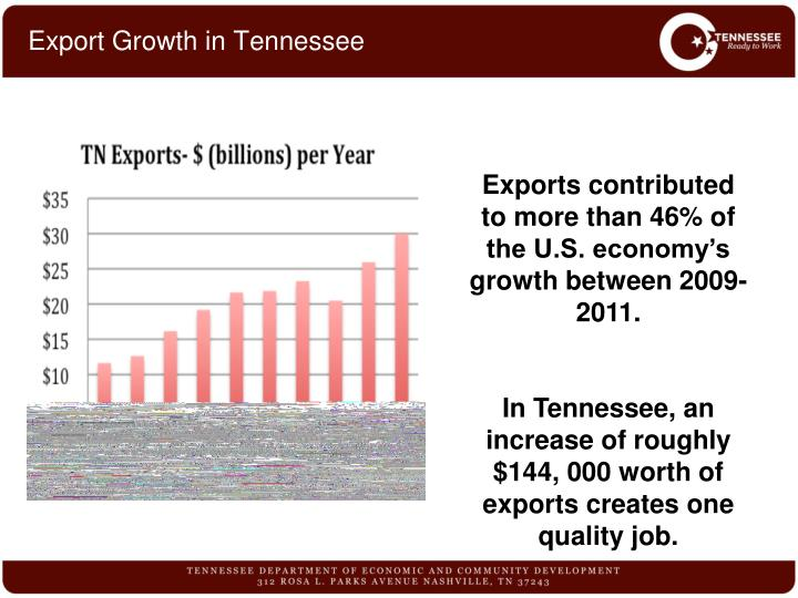 Export Growth in Tennessee
