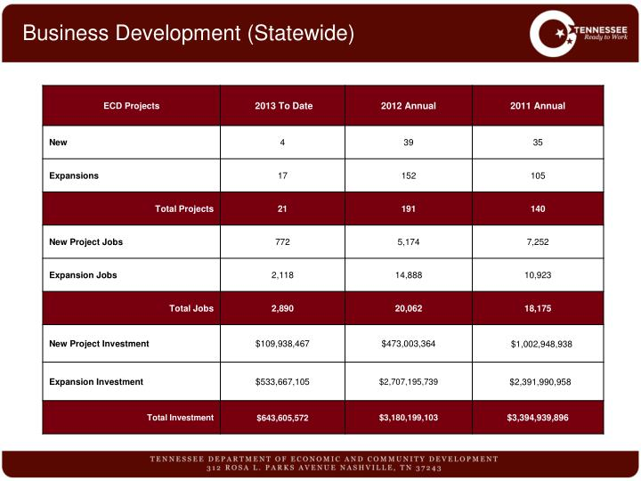 Business Development (Statewide)