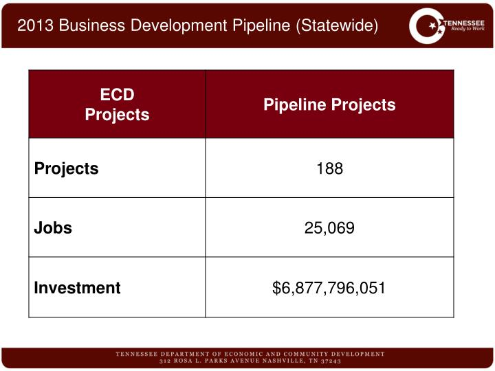 2013 Business Development Pipeline (Statewide)
