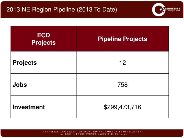 2013 NE Region Pipeline (2013 To Date)