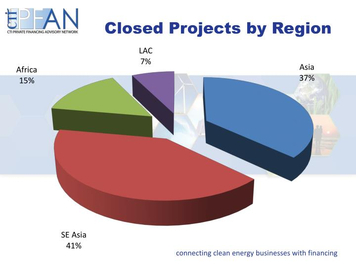 Closed Projects by Region