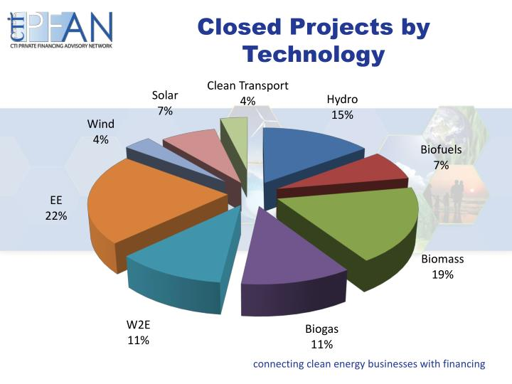 Closed Projects by Technology