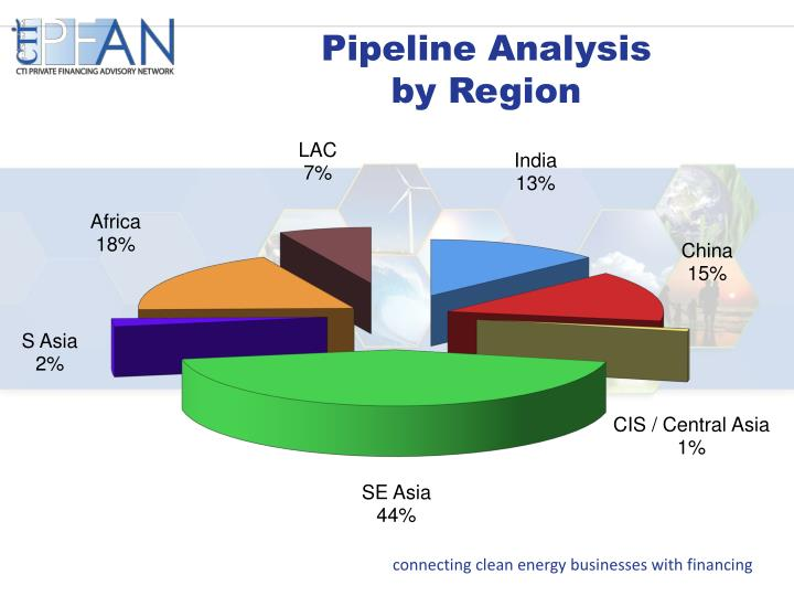 Pipeline Analysis