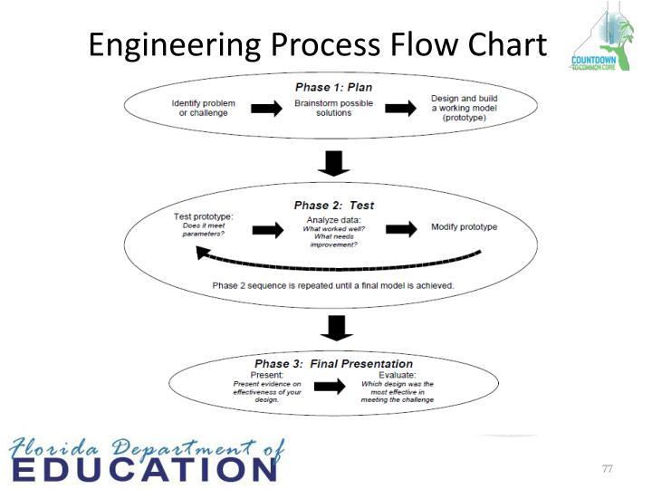 Engineering Process Flow Chart