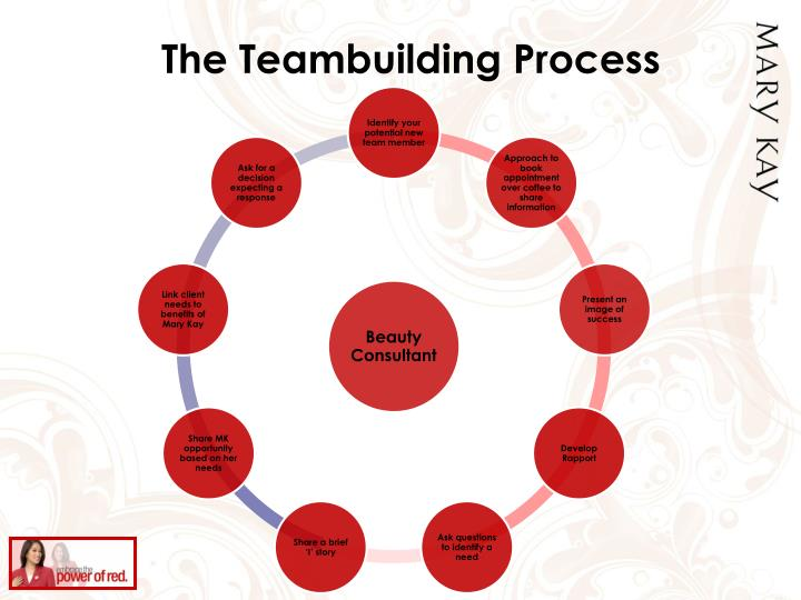 The Teambuilding Process