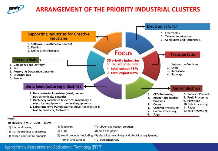 ARRANGEMENT OF THE PRIORITY INDUSTRIAL CLUSTERS