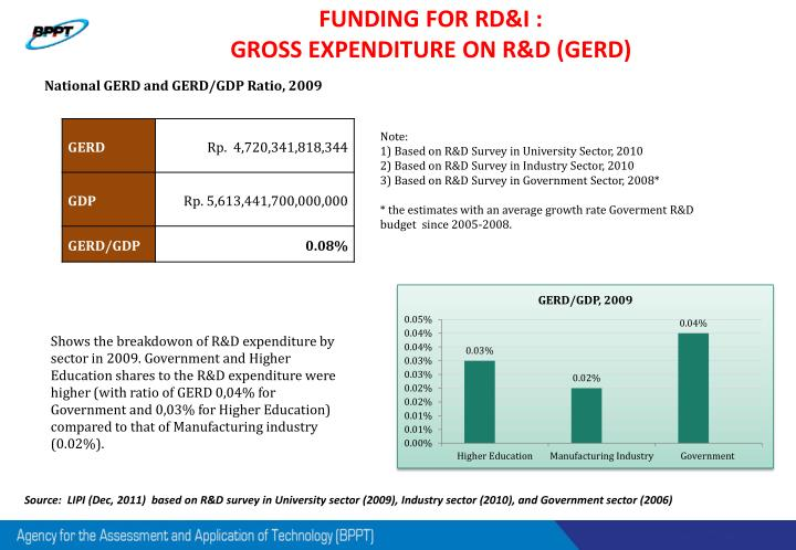 FUNDING FOR RD&I :