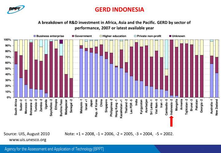 GERD INDONESIA