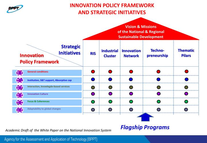 INNOVATION POLICY FRAMEWORK