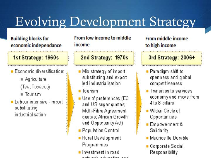 Evolving Development Strategy