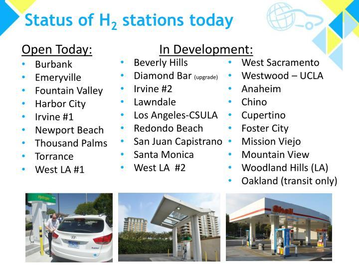Status of H