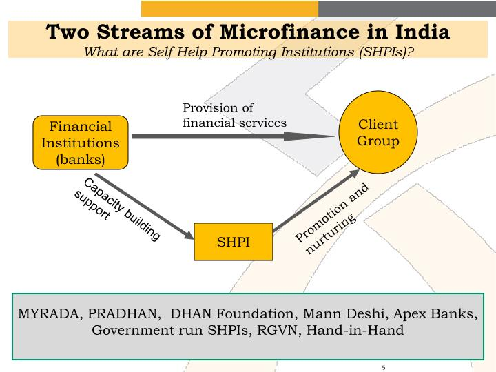 Microfinance models in india pdf download