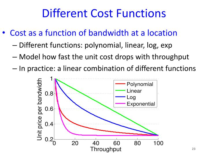 Different Cost Functions