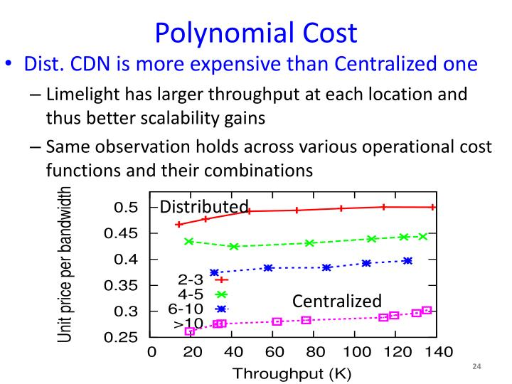 Polynomial Cost