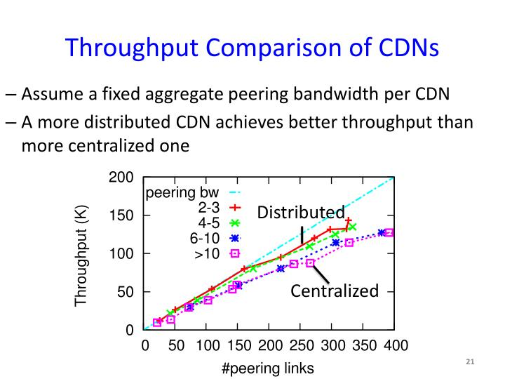 Throughput Comparison of CDNs