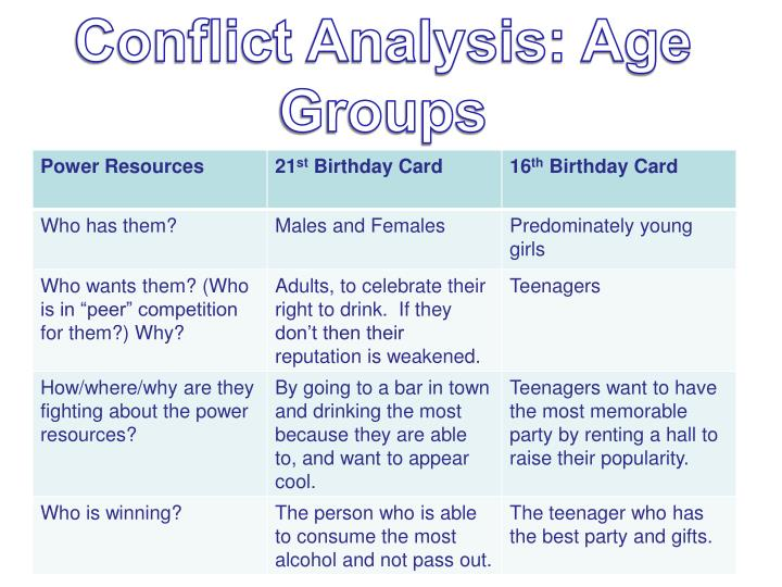 Conflict Analysis: Age Groups