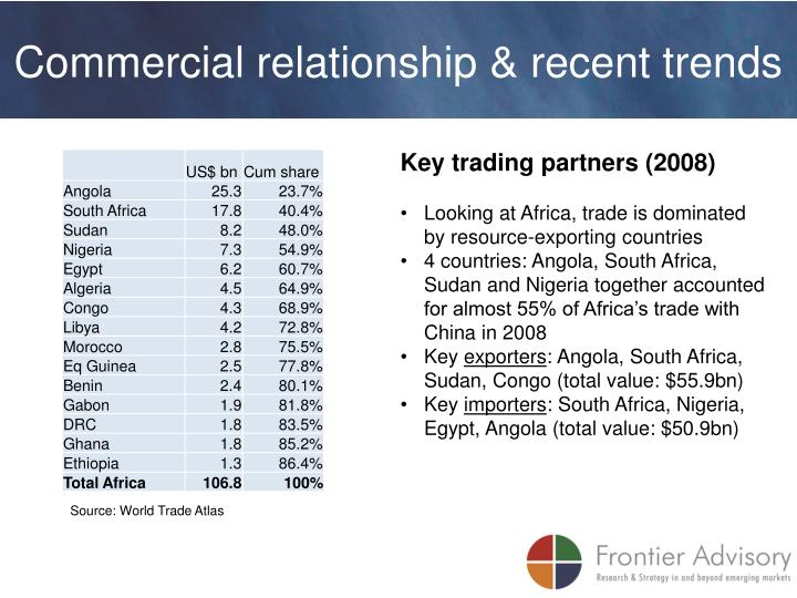 Commercial relationship & recent trends