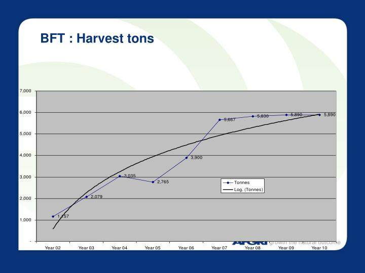 BFT : Harvest tons