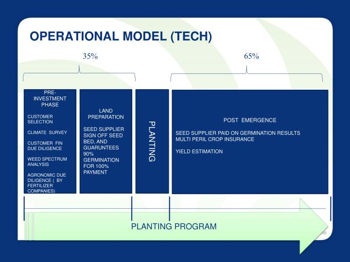 OPERATIONAL MODEL (TECH)