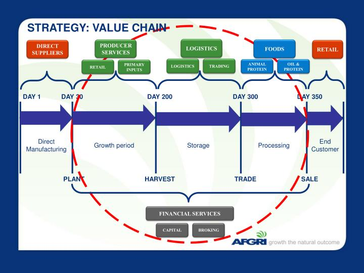 STRATEGY: VALUE