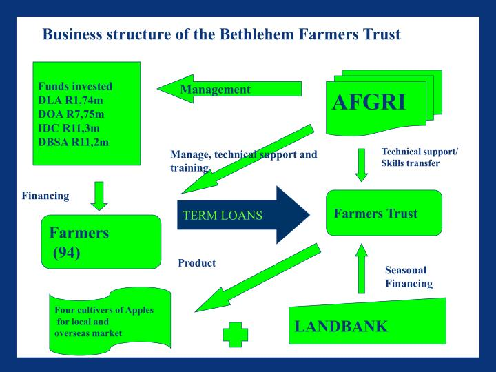 Business structure of the Bethlehem Farmers Trust
