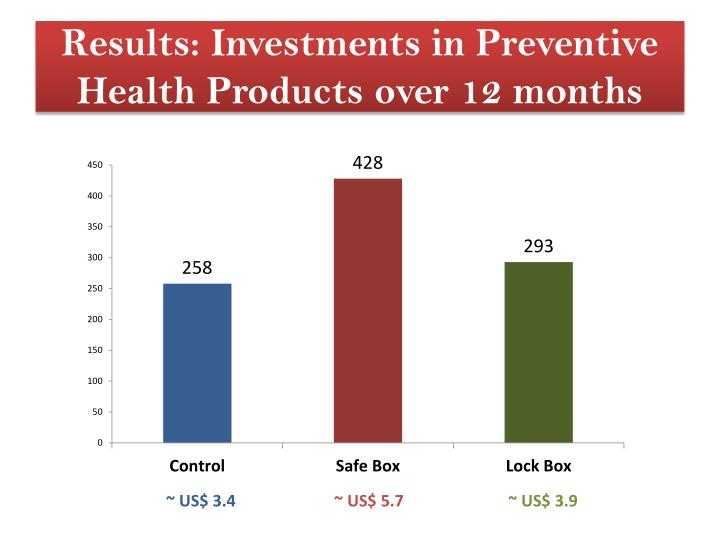Results: Investments in Preventive Health Products over 12 months
