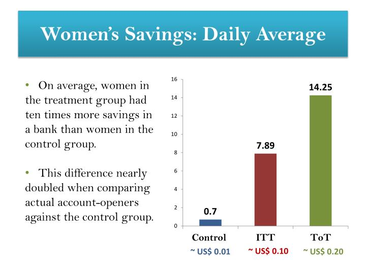 Women's Savings: Daily Average