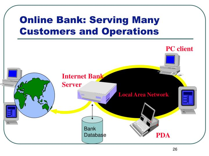 Online Bank: Serving Many Customers and Operations