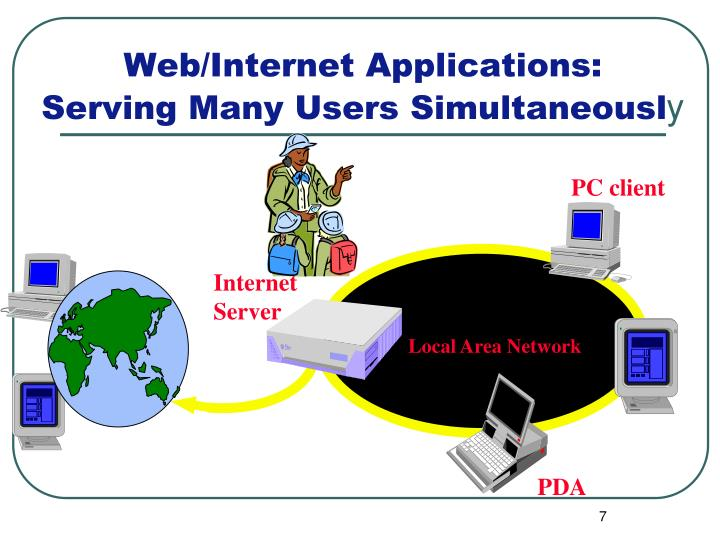 Web/Internet Applications: