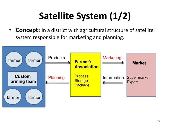Satellite System (1/2)