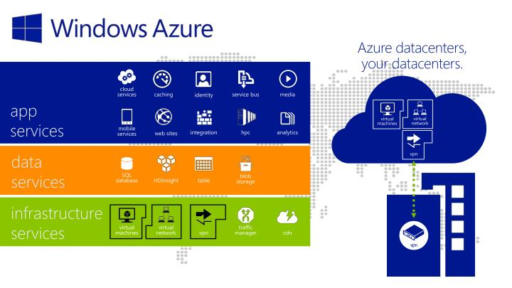Azure datacenters,