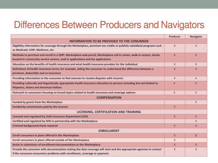Differences Between Producers and