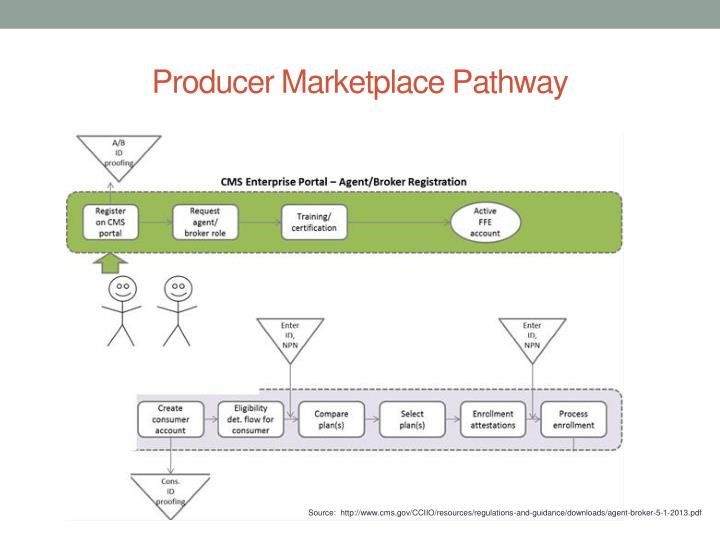 Producer Marketplace Pathway
