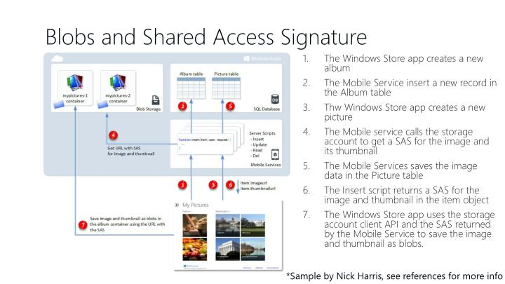 Blobs and Shared Access Signature