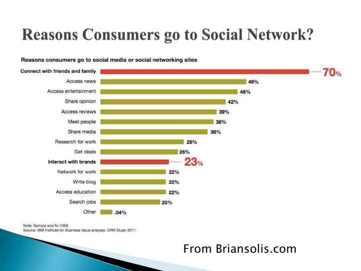 Reasons Consumers go to Social Network?