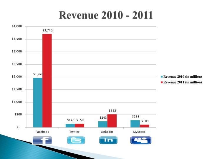 Revenue 2010 - 2011