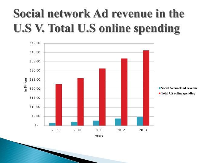 Social network Ad revenue in the U.S V. Total U.S online spending