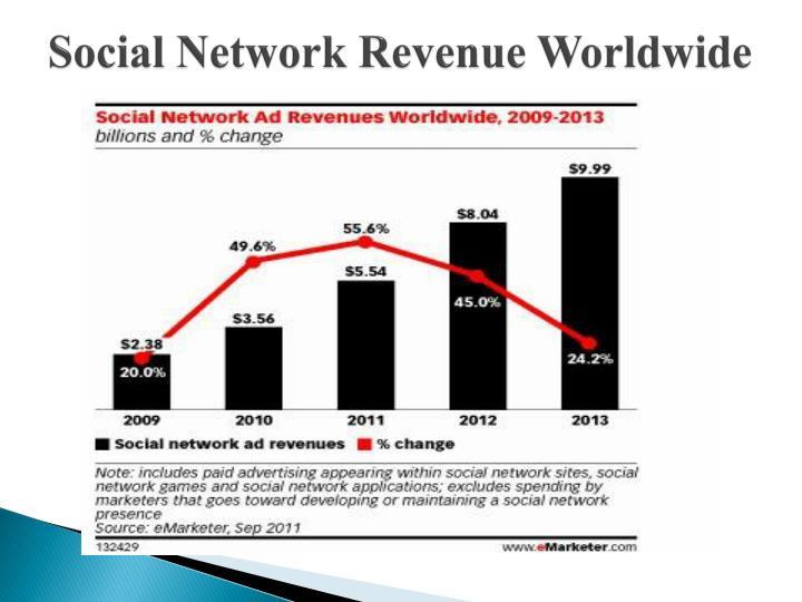 Social Network Revenue Worldwide