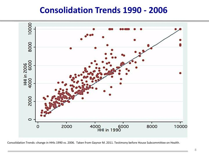 Consolidation Trends 1990 - 2006