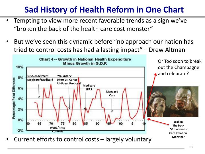 Sad History of Health Reform in One Chart