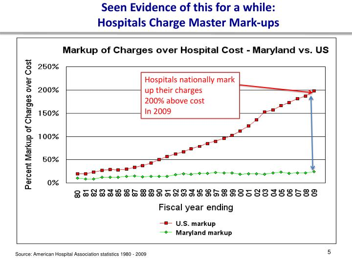 Seen Evidence of this for a while: Hospitals Charge Master Mark-ups