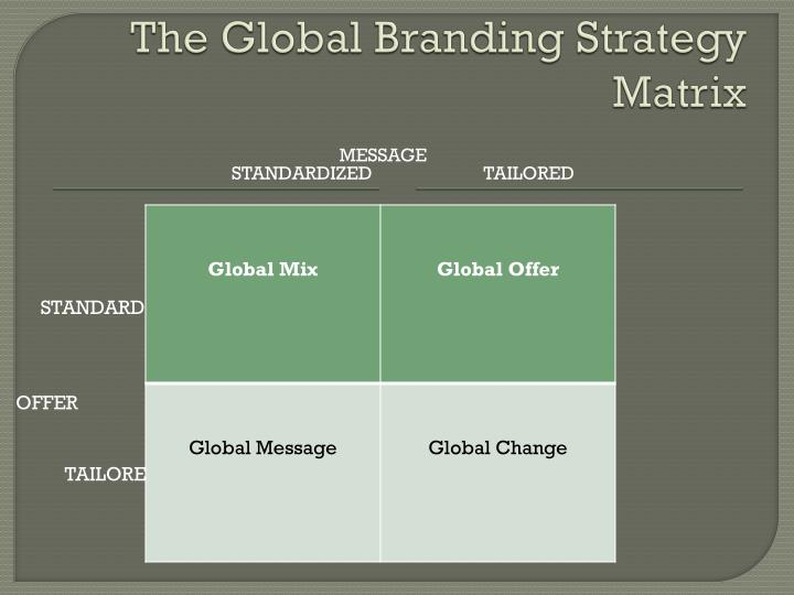 The Global Branding Strategy Matrix