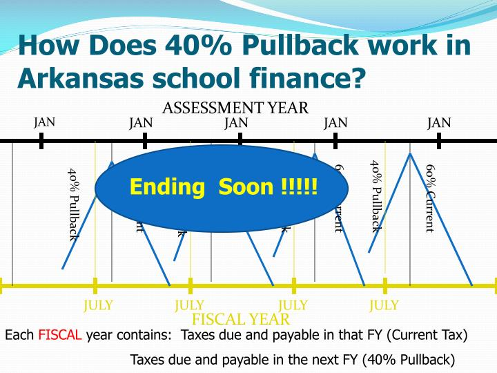 How Does 40% Pullback work in Arkansas school finance?
