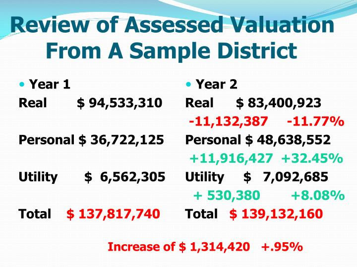 Review of Assessed Valuation